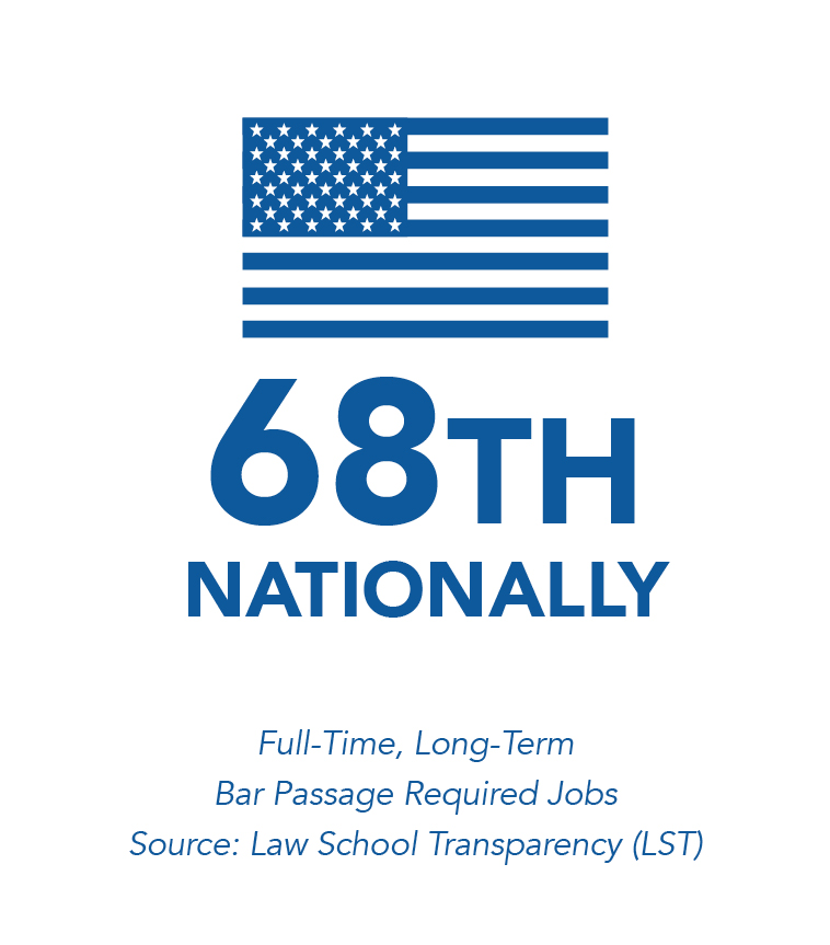 45TH NATIONALLY, Full-Time Long-Term Bar Passage Required Jobs, Source: Law School Transparency (LST)
