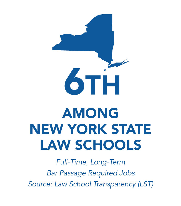 6th Among New York State Law Schools, Full-Time Long-Term Bar Passage Required Jobs Source: Law School Transparency (LST)